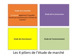 étude de marché : les 4 piliers
