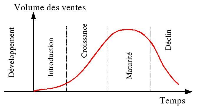 stratégie commerciale : le cycle de vie