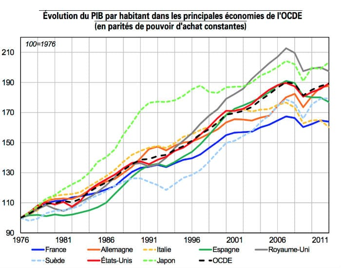 evolution PIB par habitant