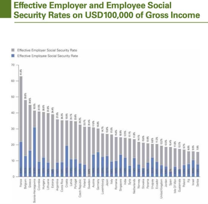 charges sociales employeur monde