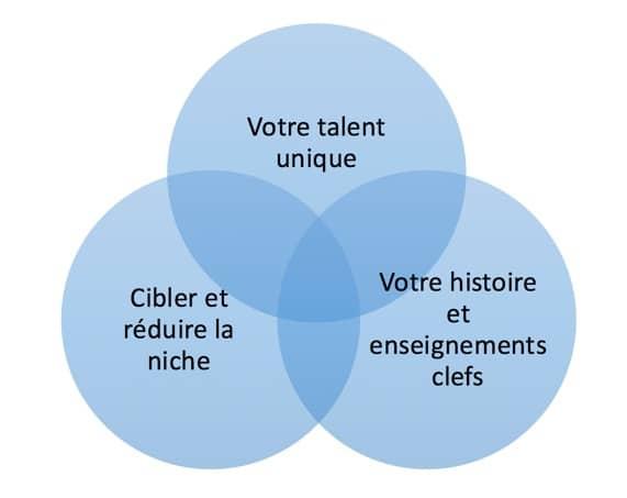 cible-client-choisir