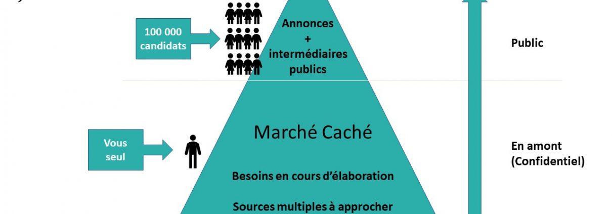 quitter Paris - le marché de l'emploi caché